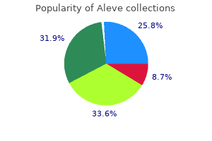 order 250mg aleve overnight delivery