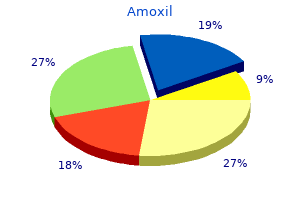 generic amoxil 250mg fast delivery